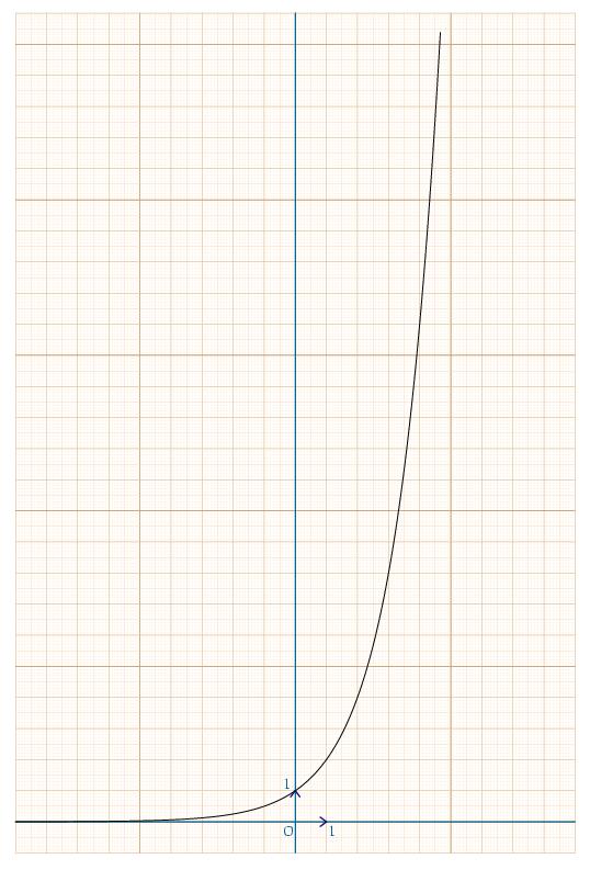 http://jm.davalan.org/anl/curves/exp2n.png