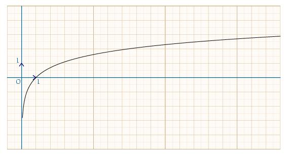 règles logarithme népérien